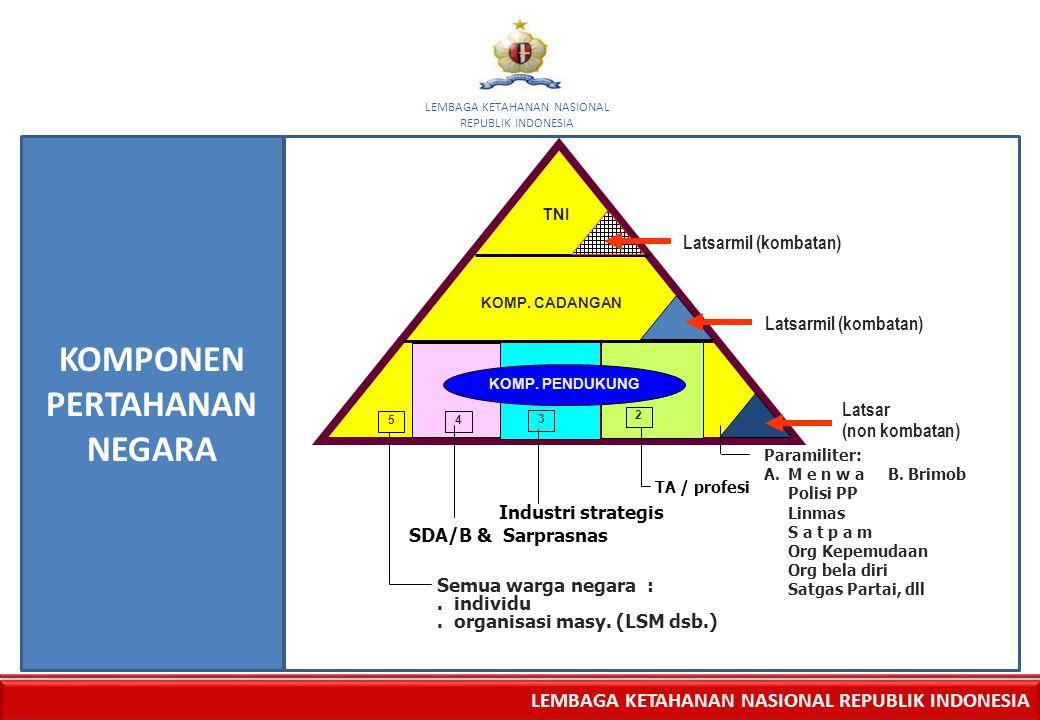 LEMBAGA KETAHANAN NASIONAL REPUBLIK INDONESIA LEMBAGA KETAHANAN NASIONAL REPUBLIK INDONESIA Latsarmil (kombatan) TNI KOMP. CADANGAN KOMP. PENDUKUNG La