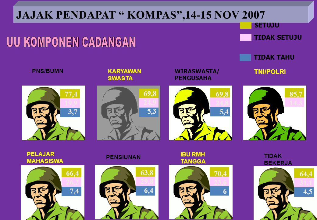 "7 JAJAK PENDAPAT "" KOMPAS"",14-15 NOV 2007 WIRASWASTA/ PENGUSAHA 69,8 24,9 5,3 85,7 14,3 69,8 24,8 5,4 SETUJU TIDAK SETUJU TIDAK TAHU TIDAK BEKERJA IBU"