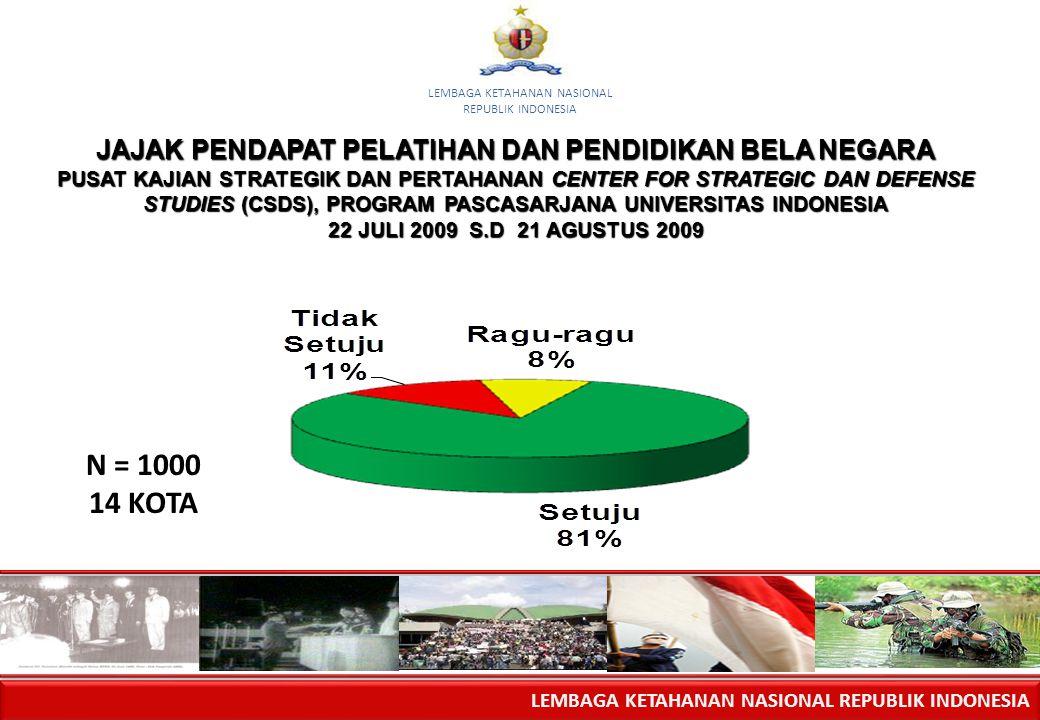 LEMBAGA KETAHANAN NASIONAL REPUBLIK INDONESIA LEMBAGA KETAHANAN NASIONAL REPUBLIK INDONESIA JAJAK PENDAPAT PELATIHAN DAN PENDIDIKAN BELA NEGARA PUSAT