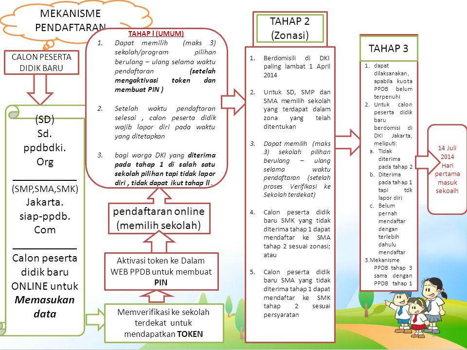17 MEKANISME PENDAFTARAN CALON PESERTA DIDIK BARU (SD) Sd. ppdbdki. Org ___________ (SMP,SMA,SMK) Jakarta. siap-ppdb. Com ___________ Calon peserta di