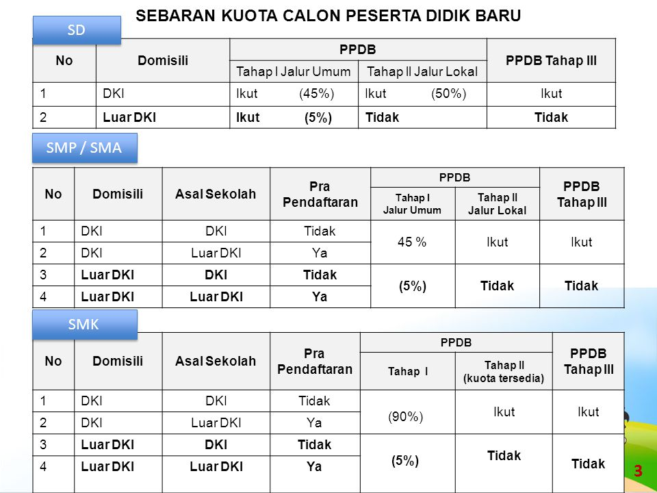 NoWilayahLokasiAlamat Asal Sekolah Calon Peserta 1Jakarta PusatSMAN 68 Jl Salemba Raya No 18, Telp.