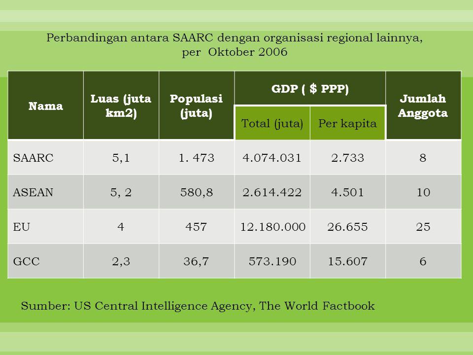 Nama Luas (juta km2) Populasi (juta) GDP ( $ PPP) Jumlah Anggota Total (juta)Per kapita SAARC5,11. 4734.074.0312.7338 ASEAN5, 2580,82.614.4224.50110 E