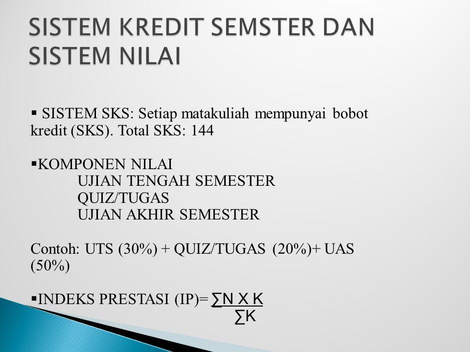  Batal/ Tambah dilakukan pada 2 minggu pertama mhs. kuliah.  Tambah matakuliah tambah uang SKS  Batal matakuliah uang SKS diperhitungkan utk pembay