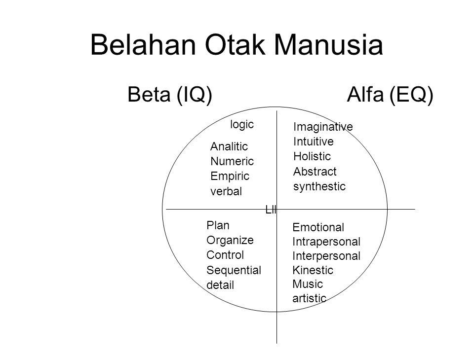 Belahan Otak Manusia Beta (IQ) Alfa (EQ) Lll logic Analitic Numeric Empiric verbal Imaginative Intuitive Holistic Abstract synthestic Plan Organize Control Sequential detail Emotional Intrapersonal Interpersonal Kinestic Music artistic