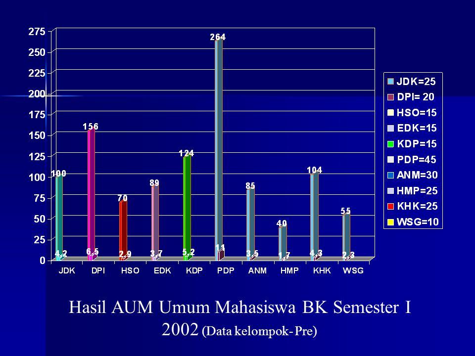 Hasil AUM Umum Mahasiswa BK Semester I 2002 (Data kelompok- Pre)