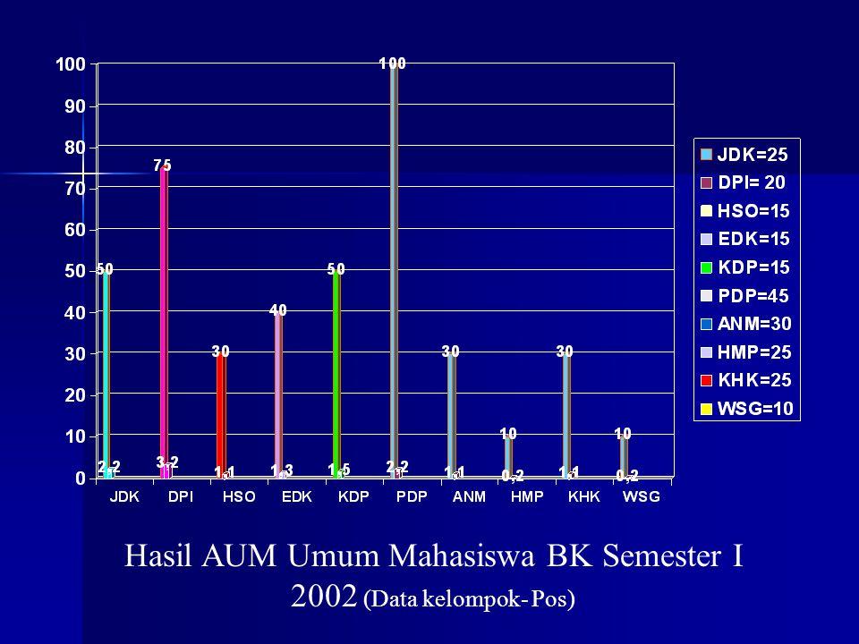 Hasil AUM Umum Mahasiswa BK Semester I 2002 (Data kelompok- Pos)