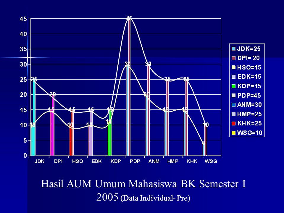 Hasil AUM Umum Mahasiswa BK Semester I 2005 (Data Individual- Pre)