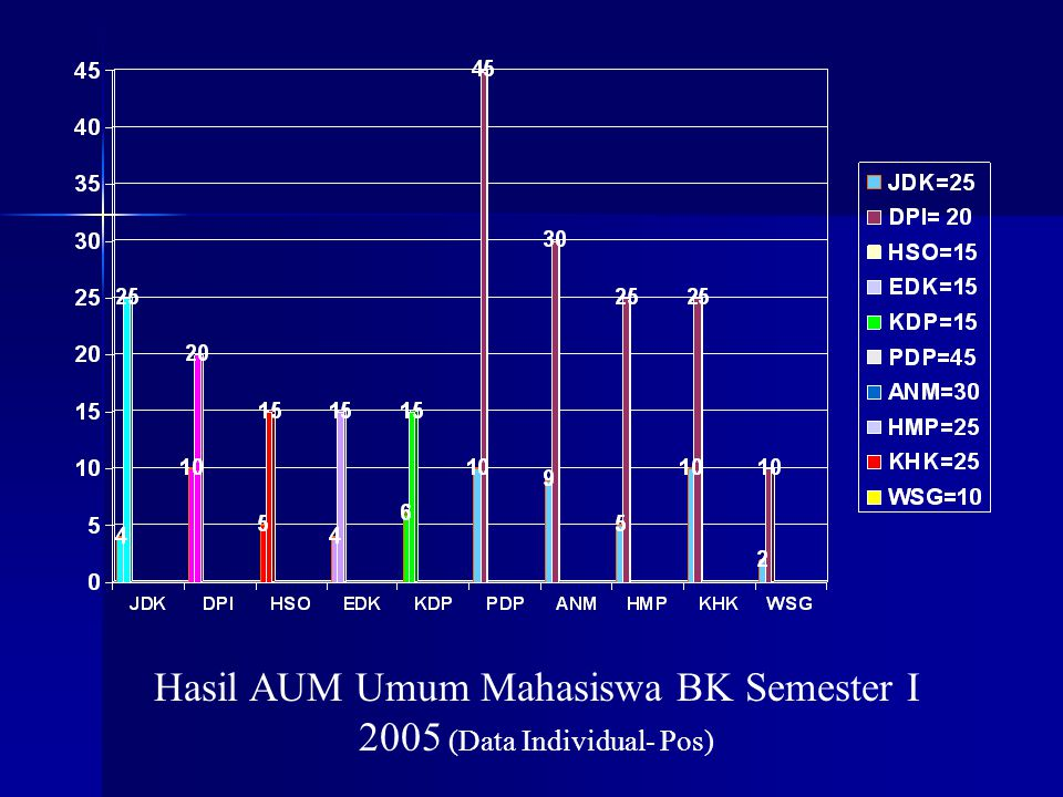 Hasil AUM Umum Mahasiswa BK Semester I 2005 (Data Individual- Pos)
