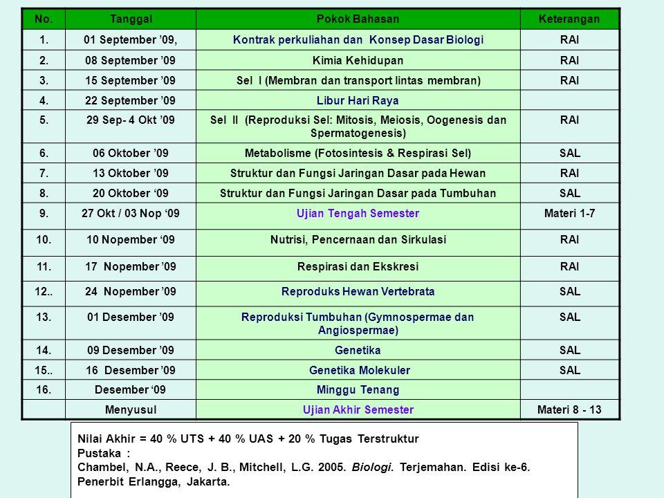 No.TanggalPokok BahasanKeterangan 1.01 September '09,Kontrak perkuliahan dan Konsep Dasar BiologiRAI 2.08 September '09Kimia KehidupanRAI 3.15 September '09Sel I (Membran dan transport lintas membran)RAI 4.22 September '09Libur Hari Raya 5.29 Sep- 4 Okt '09Sel II (Reproduksi Sel: Mitosis, Meiosis, Oogenesis dan Spermatogenesis) RAI 6.06 Oktober '09Metabolisme (Fotosintesis & Respirasi Sel)SAL 7.13 Oktober '09Struktur dan Fungsi Jaringan Dasar pada HewanRAI 8.20 Oktober '09Struktur dan Fungsi Jaringan Dasar pada TumbuhanSAL 9.27 Okt / 03 Nop '09Ujian Tengah SemesterMateri 1-7 10.10 Nopember '09Nutrisi, Pencernaan dan SirkulasiRAI 11.17 Nopember '09Respirasi dan EkskresiRAI 12..24 Nopember '09Reproduks Hewan VertebrataSAL 13.01 Desember '09Reproduksi Tumbuhan (Gymnospermae dan Angiospermae) SAL 14.09 Desember '09GenetikaSAL 15..16 Desember '09 Genetika MolekulerSAL 16.Desember '09Minggu Tenang MenyusulUjian Akhir SemesterMateri 8 - 13 Nilai Akhir = 40 % UTS + 40 % UAS + 20 % Tugas Terstruktur Pustaka : Chambel, N.A., Reece, J.