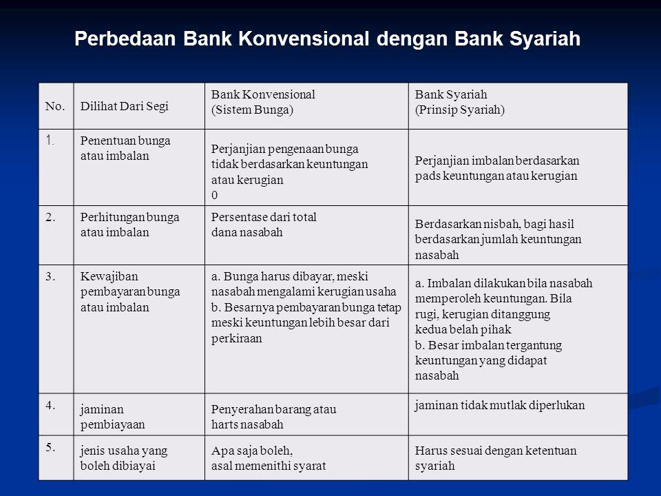 No.Dilihat Dari Segi Bank Konvensional (Sistem Bunga) Bank Syariah (Prinsip Syariah) 1.