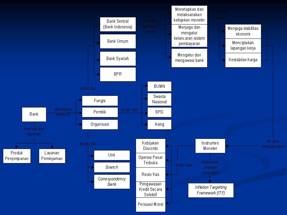 Kegiatan Bank Syariah pembiayaan berdasarkan prinsip bagi hasil (mudharobah); pembiayaan berdasarkan prinsip bagi hasil (mudharobah); pembiayaan berdasarkan prinsip penyertaan modal (musyawarah); pembiayaan berdasarkan prinsip penyertaan modal (musyawarah); prinsip jual beli barang berdasarkan prinsip memperoleh keuntungan (murabahah); prinsip jual beli barang berdasarkan prinsip memperoleh keuntungan (murabahah); pembiayaan barang modal berdasarkan prinsip sewa murni tanpa pilihan (ijarah), atau dengan pembiayaan barang modal berdasarkan prinsip sewa murni tanpa pilihan (ijarah), atau dengan pilihan pemindahan kepemitikan atas barang yang disewa dari pihak bank oleh pihak lain (ijarah waigtina).