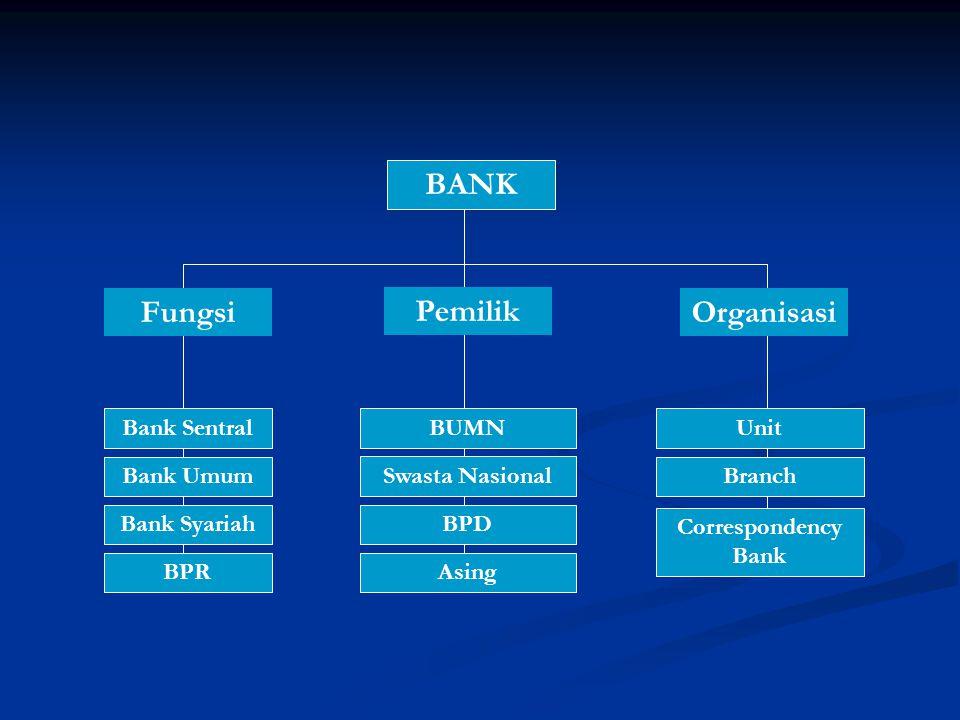 BANK Fungsi Pemilik Organisasi Bank Sentral Bank Umum Bank Syariah BUMN Swasta Nasional BPD BPRAsing Unit Branch Correspondency Bank