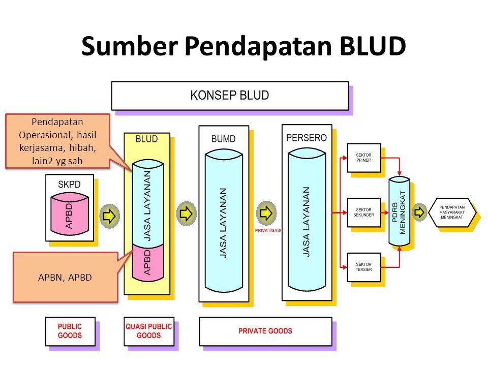 Sumber Pendapatan BLUD APBN, APBD Pendapatan Operasional, hasil kerjasama, hibah, lain2 yg sah