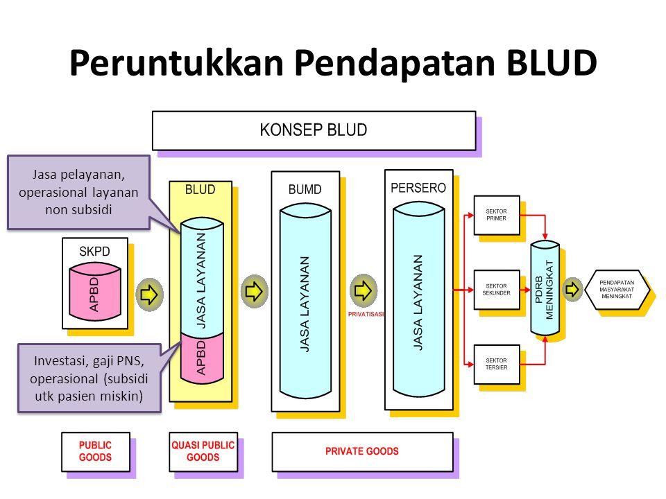 Peruntukkan Pendapatan BLUD Investasi, gaji PNS, operasional (subsidi utk pasien miskin) Jasa pelayanan, operasional layanan non subsidi