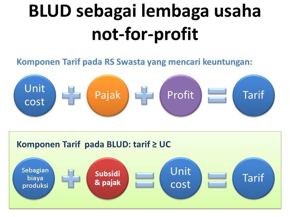 BLUD sebagai lembaga usaha not-for-profit Unit cost PajakProfitTarif Komponen Tarif pada RS Swasta yang mencari keuntungan: Sebagian biaya produksi Su