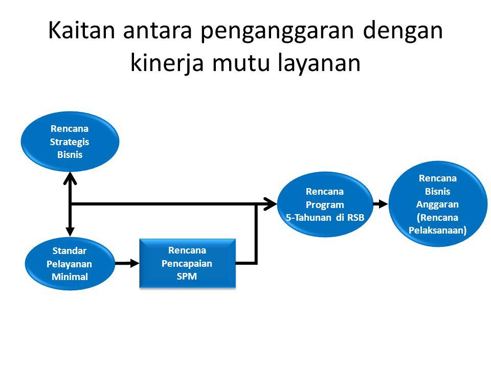 Kaitan antara penganggaran dengan kinerja mutu layanan Rencana Strategis Bisnis Standar Pelayanan Minimal Rencana Bisnis Anggaran (Rencana Pelaksanaan
