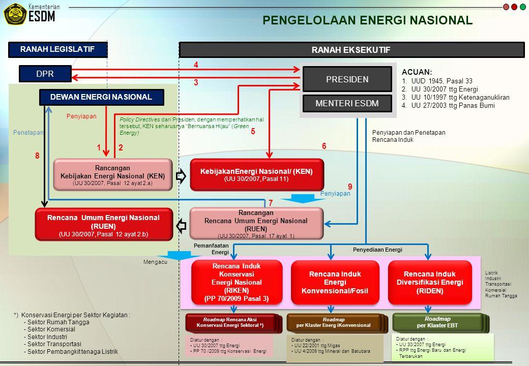 © 20092007 Kementerian ESDM RANAH LEGISLATIF RANAH EKSEKUTIF PENGELOLAAN ENERGI NASIONAL DEWAN ENERGI NASIONAL Rancangan Kebijakan Energi Nasional (KE