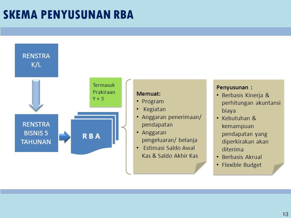 SKEMA PENYUSUNAN RBA 13 R B A Memuat: Program Kegiatan Anggaran penerimaan/ pendapatan Anggaran pengeluaran/ belanja Estimasi Saldo Awal Kas & Saldo A