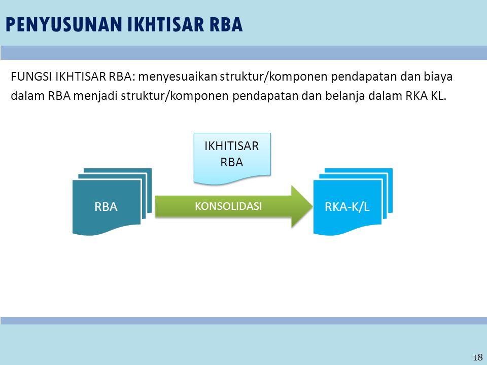 PENYUSUNAN IKHTISAR RBA 18 FUNGSI IKHTISAR RBA: menyesuaikan struktur/komponen pendapatan dan biaya dalam RBA menjadi struktur/komponen pendapatan dan