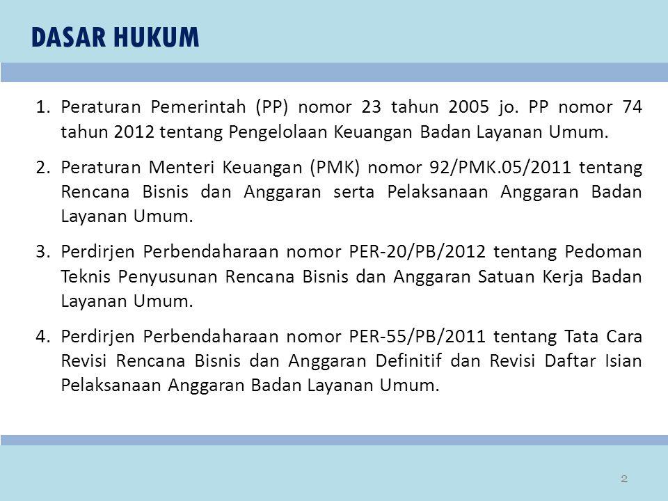 DASAR HUKUM 1.Peraturan Pemerintah (PP) nomor 23 tahun 2005 jo. PP nomor 74 tahun 2012 tentang Pengelolaan Keuangan Badan Layanan Umum. 2.Peraturan Me