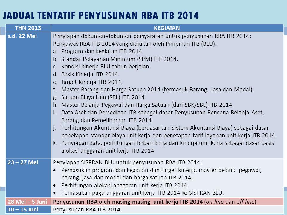 THN 2013KEGIATAN s.d. 22 MeiPenyiapan dokumen-dokumen persyaratan untuk penyusunan RBA ITB 2014: Pengawas RBA ITB 2014 yang diajukan oleh Pimpinan ITB
