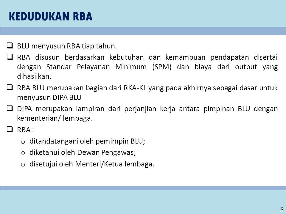 9 2 2 4 4 5 5 MEKANISME PENGAJUAN DAN PENGESAHAN RBA PAGU INDIKATIF (MARET) PAGI ANGGARAN (JUNI) RKA K/L (JULI) UU APBN (OKT) ALOKASI ANGGARAN (NOV) 5 5 3 3 2 2 1 1 RENSTRA K/L RENJA K/L RSB BLU RBA RBA DEFINITIF