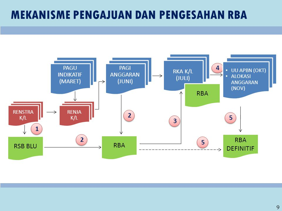 POKOK-POKOK PENGATURAN 1.BLU menyusun RBA mengacu kepada RSB BLU dan Pagu Anggaran K/L.