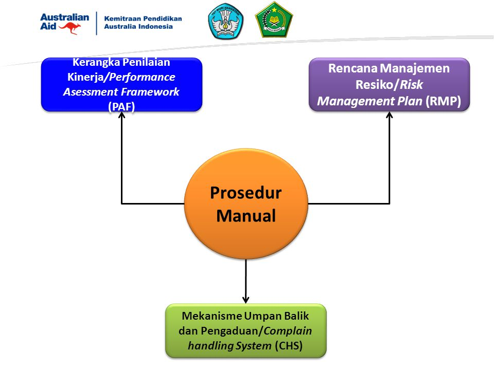 Prosedur Manual Kerangka Penilaian Kinerja/Performance Asessment Framework (PAF) Rencana Manajemen Resiko/Risk Management Plan (RMP) Mekanisme Umpan Balik dan Pengaduan/Complain handling System (CHS)