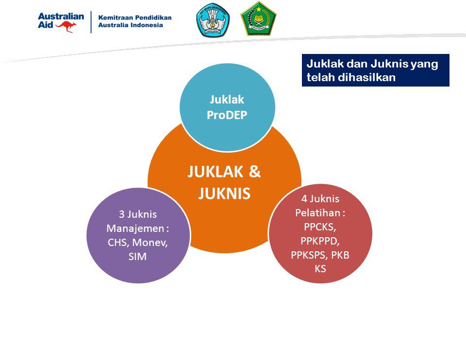 JUKLAK & JUKNIS Juklak ProDEP 4 Juknis Pelatihan : PPCKS, PPKPPD, PPKSPS, PKB KS 3 Juknis Manajemen : CHS, Monev, SIM Juklak dan Juknis yang telah dihasilkan