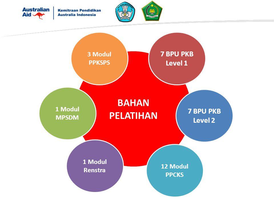 BAHAN PELATIHAN 7 BPU PKB Level 1 12 Modul PPCKS 3 Modul PPKSPS 7 BPU PKB Level 2 1 Modul MPSDM 1 Modul Renstra