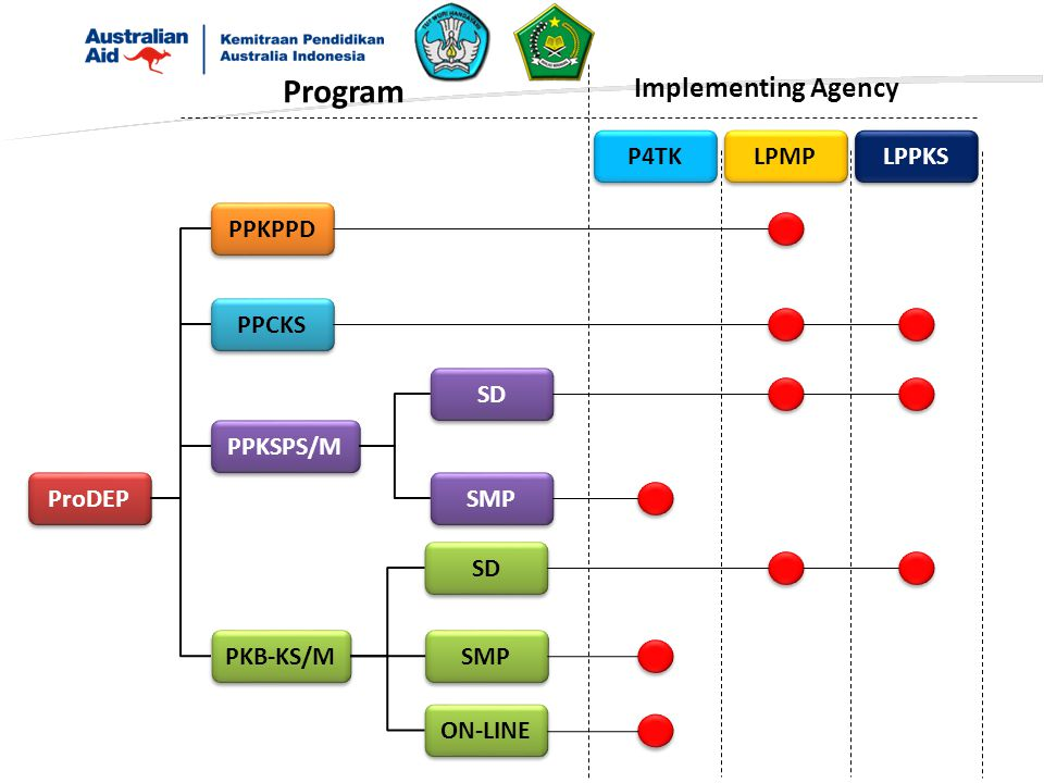 ProDEP PPKPPD PPCKS PPKSPS/M PKB-KS/M SD SMP SD SMP ON-LINE P4TK LPMP LPPKS Program Implementing Agency