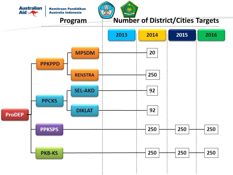 ProDEP PPKPPD PPCKS PPKSPS PKB-KS 2013 2014 2015 Program Number of District/Cities Targets 2016 250 92 250 MPSDM RENSTRA SEL-AKD DIKLAT 92 20