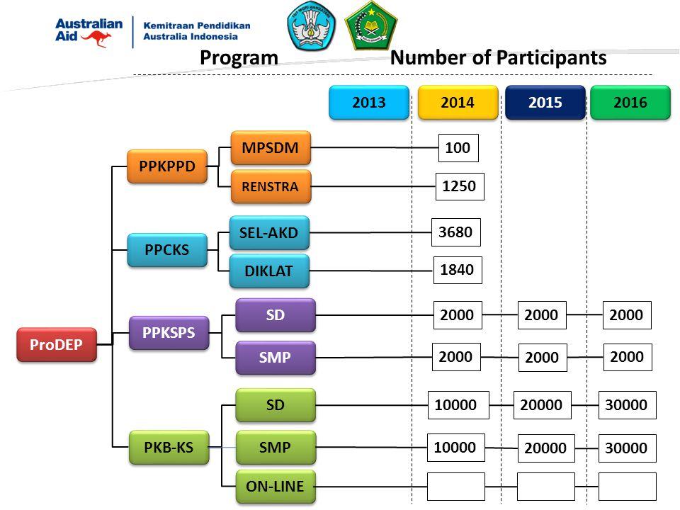ProDEP PPKSPS PKB-KS SD SMP SD SMP ON-LINE 2013 2014 2015 ProgramNumber of Participants 2016 2000 1000020000 30000 PPKPPD PPCKS 1250 3680 MPSDM RENSTRA SEL-AKD DIKLAT 100 1840 2000 10000