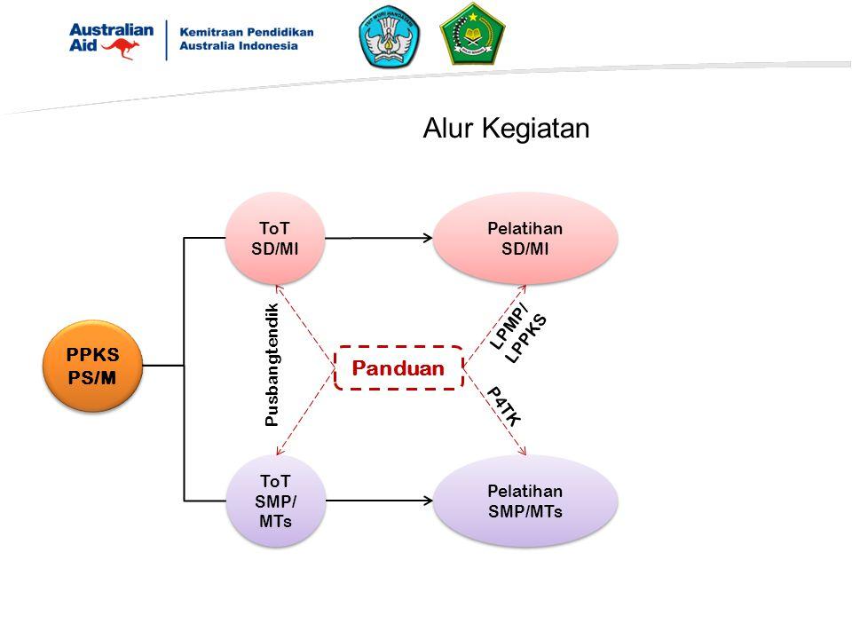 Alur Kegiatan PPKS PS/M ToT SMP/ MTs Panduan ToT SD/MI Pelatihan SD/MI Pelatihan SMP/MTs LPMP/ LPPKS P4TK Pusbangtendik