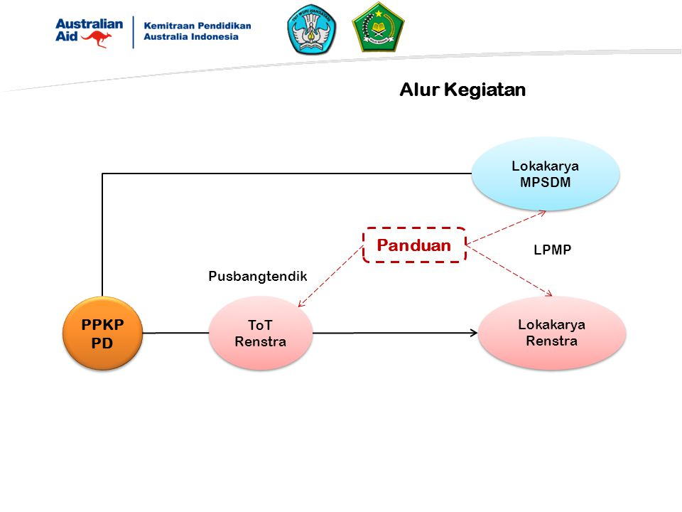 Alur Kegiatan PPKP PD Panduan ToT Renstra Lokakarya Renstra LPMP Pusbangtendik Lokakarya MPSDM