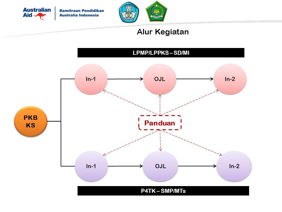 Alur Kegiatan PKB KS In-1 Panduan In-1 OJL LPMP/LPPKS – SD/MI In-2 P4TK – SMP/MTs