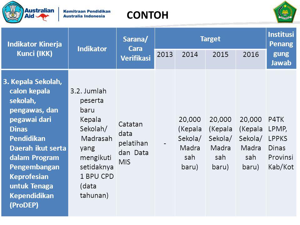 Indikator Kinerja Kunci (IKK) Indikator Sarana/ Cara Verifikasi Target Institusi Penang gung Jawab 2013201420152016 3.