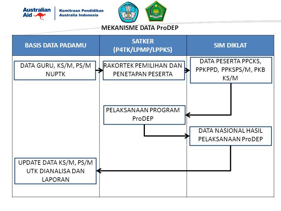 BASIS DATA PADAMU SATKER (P4TK/LPMP/LPPKS) SIM DIKLAT DATA GURU, KS/M, PS/M NUPTK RAKORTEK PEMILIHAN DAN PENETAPAN PESERTA DATA PESERTA PPCKS, PPKPPD, PPKSPS/M, PKB KS/M PELAKSANAAN PROGRAM ProDEP DATA NASIONAL HASIL PELAKSANAAN ProDEP UPDATE DATA KS/M, PS/M UTK DIANALISA DAN LAPORAN MEKANISME DATA ProDEP