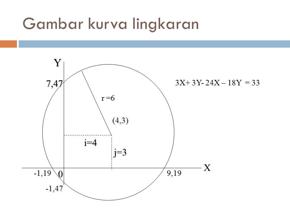 Gambar kurva lingkaran (4,3) j=3 9,19 -1,47 0-1,19 i=4 7,47 r =6 3X+ 3Y- 24X – 18Y = 33 3X+ 3Y- 24X – 18Y = 33 XY