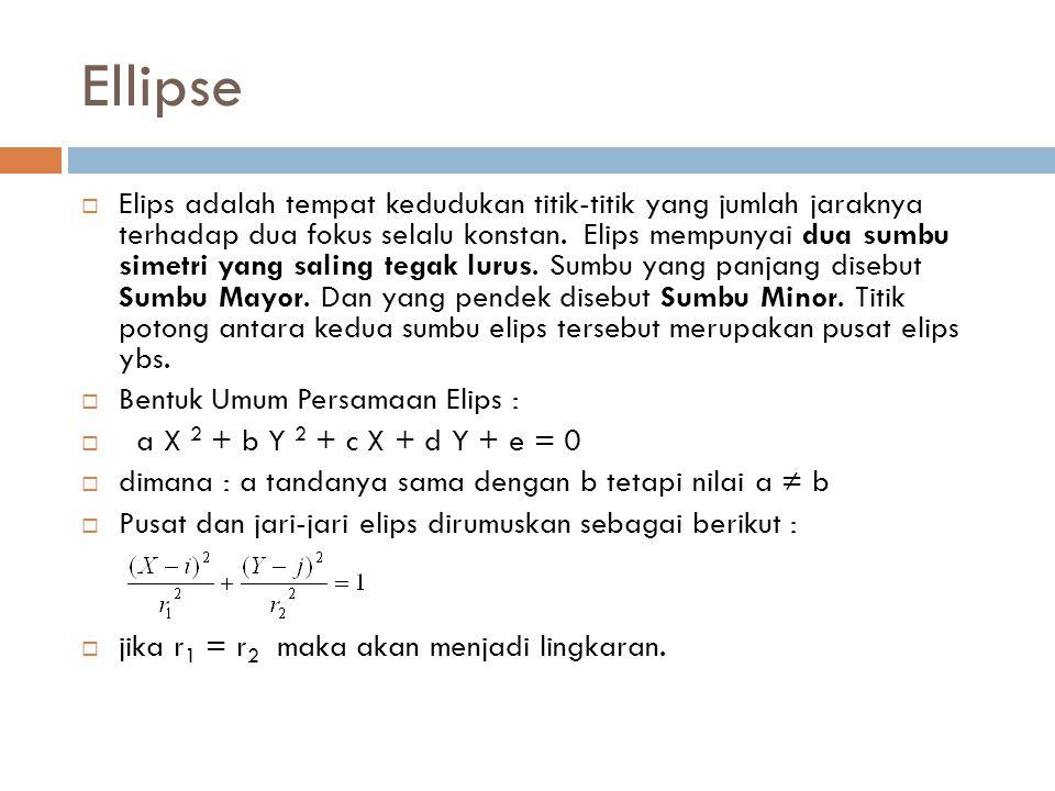 Ellipse  Elips adalah tempat kedudukan titik-titik yang jumlah jaraknya terhadap dua fokus selalu konstan. Elips mempunyai dua sumbu simetri yang sal