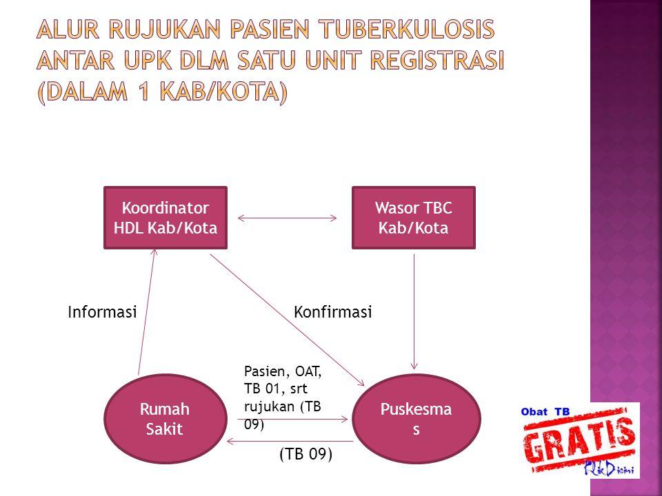 Koordinator HDL Kab/Kota Wasor TBC Kab/Kota Rumah Sakit Puskesma s InformasiKonfirmasi (TB 09) Pasien, OAT, TB 01, srt rujukan (TB 09)