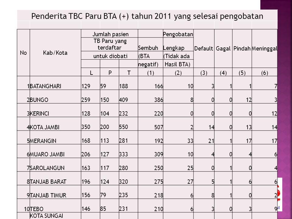 Penderita TBC Paru BTA (+) tahun 2011 yang selesai pengobatan NoKab/Kota Jumlah pasien Pengobatan DefaultGagalPindahMeninggal TB Paru yang terdaftarSe