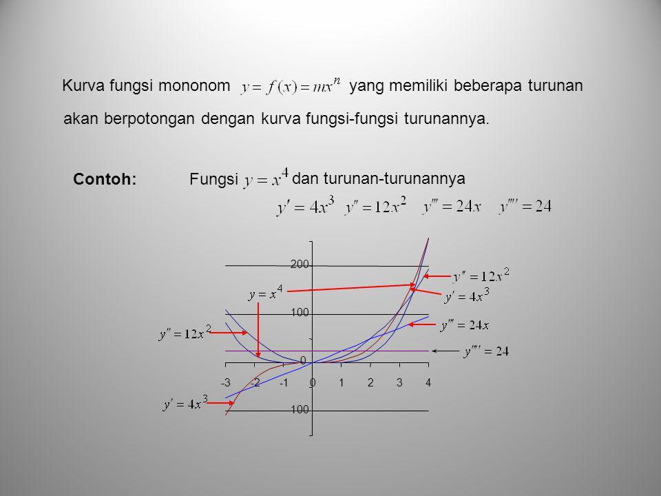 Kurva fungsi mononom yang memiliki beberapa turunan akan berpotongan dengan kurva fungsi-fungsi turunannya.