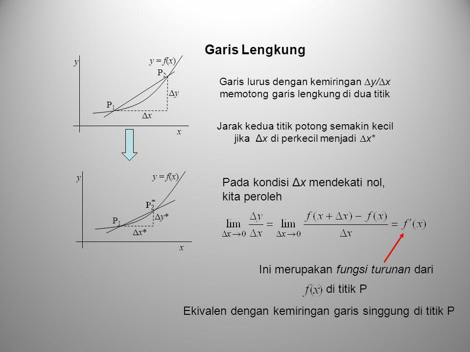 P1P1 ΔyΔy ΔxΔx x y P2P2 y = f(x) Jarak kedua titik potong semakin kecil jika Δx di perkecil menjadi  x* Pada kondisi Δx mendekati nol, kita peroleh Ini merupakan fungsi turunan dari di titik P Ekivalen dengan kemiringan garis singgung di titik P P1P1 Δy*Δy* Δx*Δx* x y y = f(x) Garis Lengkung Garis lurus dengan kemiringan  y/  x memotong garis lengkung di dua titik
