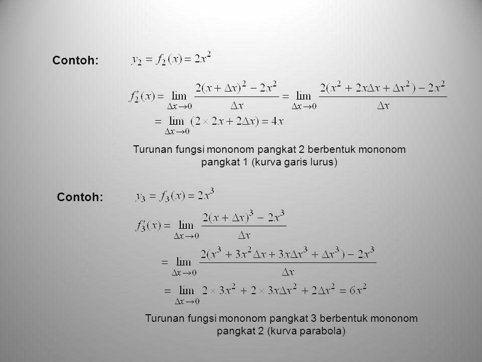 Turunan fungsi mononom pangkat 2 berbentuk mononom pangkat 1 (kurva garis lurus) Contoh: Turunan fungsi mononom pangkat 3 berbentuk mononom pangkat 2 (kurva parabola) Contoh: