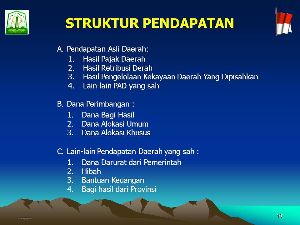 Created : Muhammad Junaidi, SH 9 DEFISIT Dibiayai al. dr : Sisa Lebih Perhit Angg Thn Lalu Pinjaman Daerah Dan Penjualan Obligasi Daerah Hasil Penjual