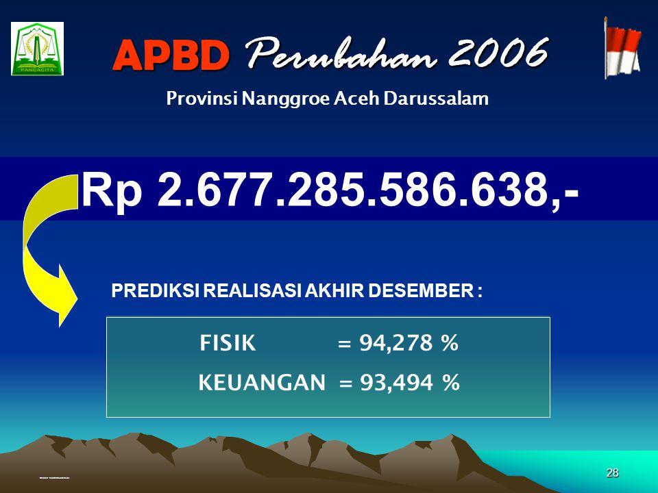Created : Muhammad Junaidi, SH 27 APBD MURNI 2006 Rp 2.109.838.491.155,- FISIK = 69,717 % KEUANGAN = 62,076 % Provinsi Nanggroe Aceh Darussalam OKTOBE