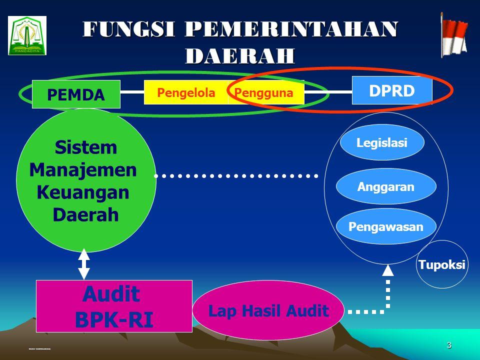 Created : Muhammad Junaidi, SH 3 FUNGSI PEMERINTAHAN DAERAH DPRD Sistem Manajemen Keuangan Daerah Audit BPK-RI Lap Hasil Audit Anggaran Legislasi Pengawasan Pengguna Tupoksi Pengelola PEMDA