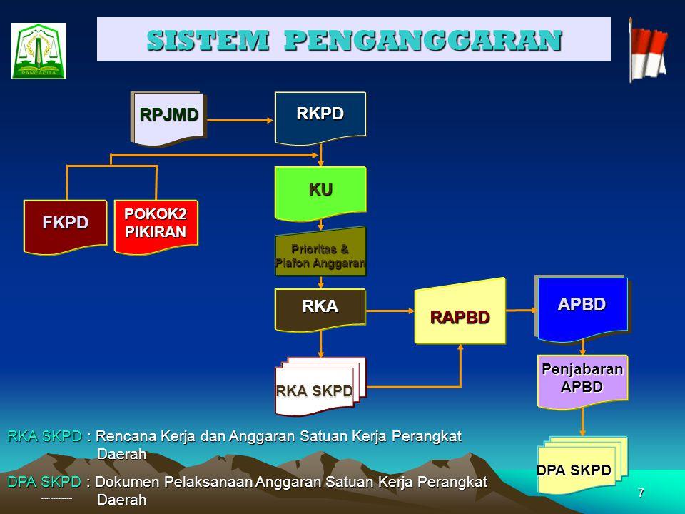 Created : Muhammad Junaidi, SH 27 APBD MURNI 2006 Rp 2.109.838.491.155,- FISIK = 69,717 % KEUANGAN = 62,076 % Provinsi Nanggroe Aceh Darussalam OKTOBER 2006 Sd.