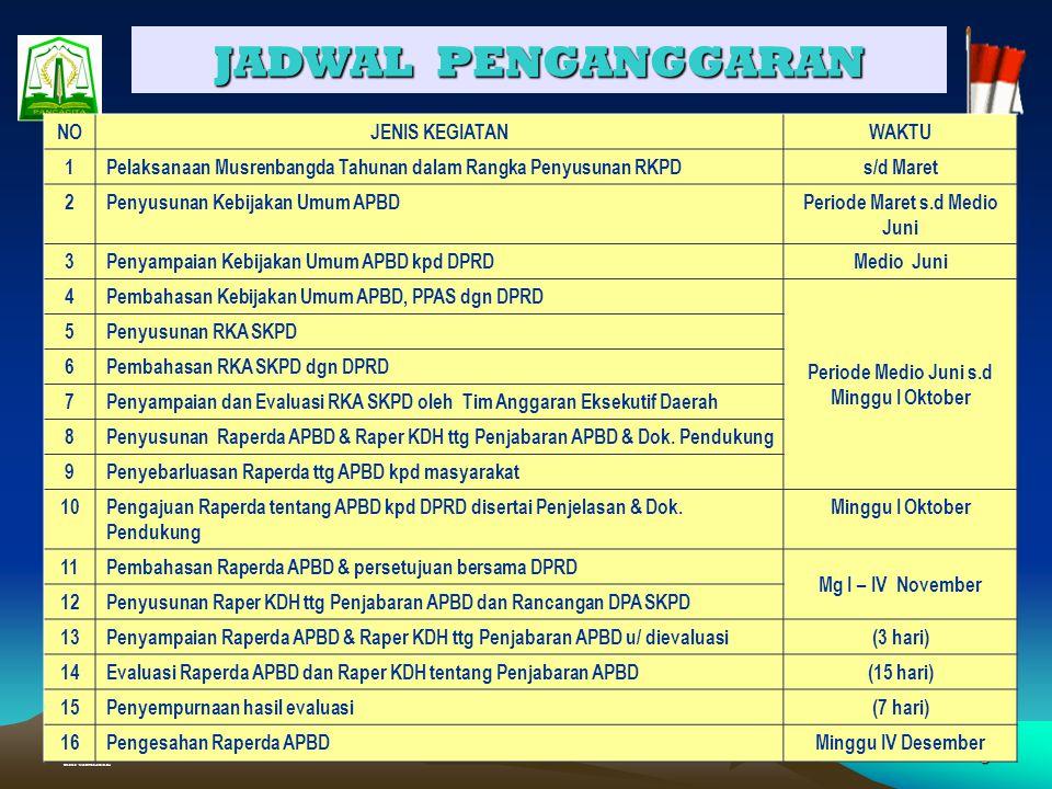 Created : Muhammad Junaidi, SH 28 APBD Perubahan 2006 Rp 2.677.285.586.638,- PREDIKSI REALISASI AKHIR DESEMBER : FISIK = 94,278 % KEUANGAN = 93,494 % Provinsi Nanggroe Aceh Darussalam